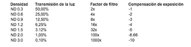 filtros ND